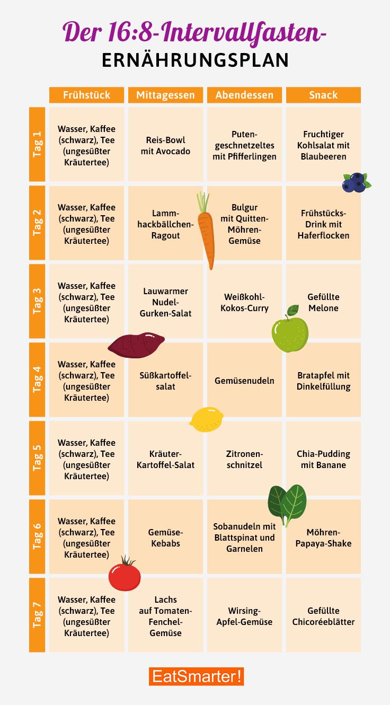 Ein Tag Diätplan zum Abnehmen