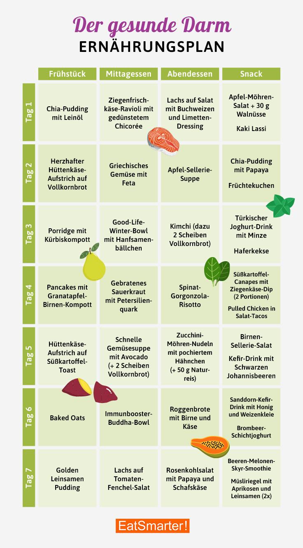 ᐅ Ernahrungsplan Muskelaufbau Wochenplan 1