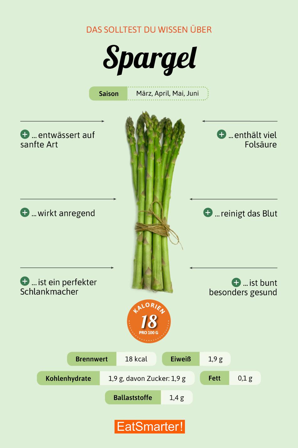 Grüner Spargel Eat Smarter