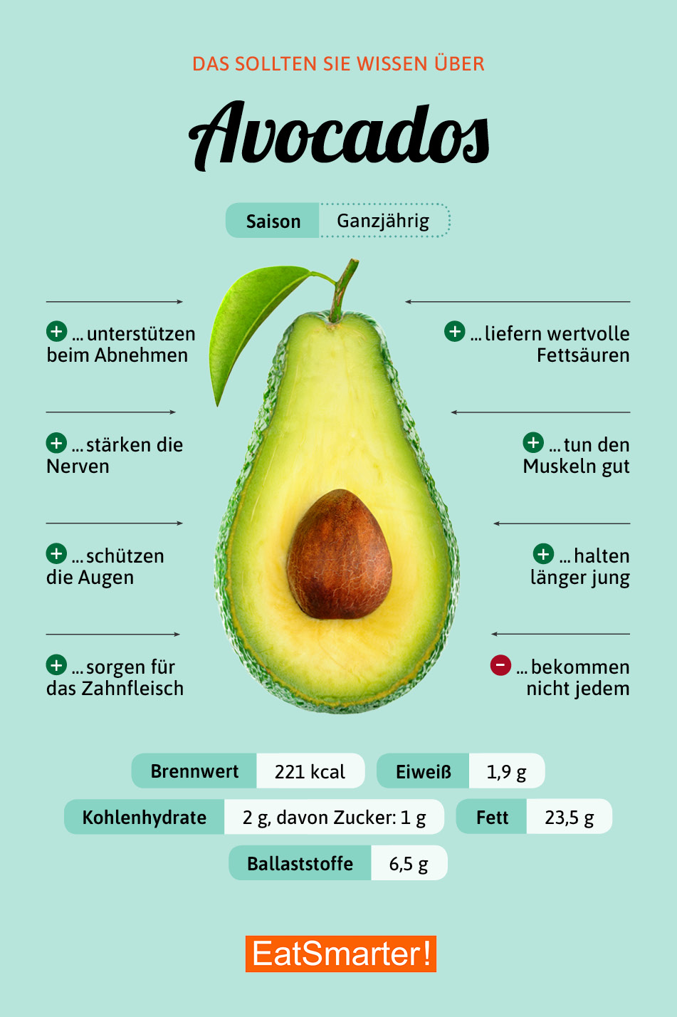 Avocado Eat Smarter