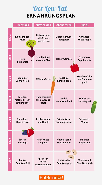 Kostenlose Diäten zur Gewichtsreduktion in einer Woche